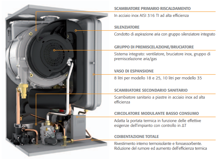 caldaia a condensazione ferroli BLUEHELIX tech vendita ingrosso a roma 2
