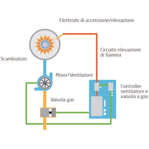 Caldaia Baxi Luna Duo-tec+ 24 kw a condensazione a roma