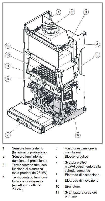 Caldaia Vaillant Atmotec Plus VMW 280 5-5 a camera aperta