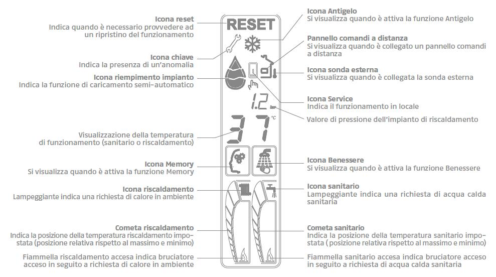 Caldaia Riello Family AR KIS 25 kw a condensazione vendita ingrosso a roma