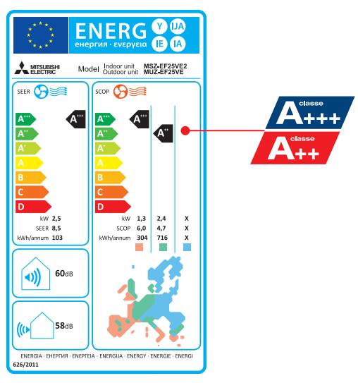 Climatizzatore Mitsubishi Kirigamine Zen etichetta energetica